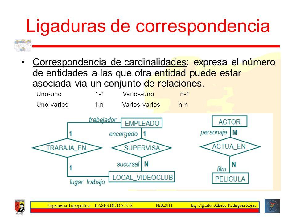 Ingeniería Topográfica BASES DE DATOS Ing. C@arlos Alfredo Rodríguez RojasFEB.2011 Ligaduras de correspondencia Correspondencia de cardinalidades: exp