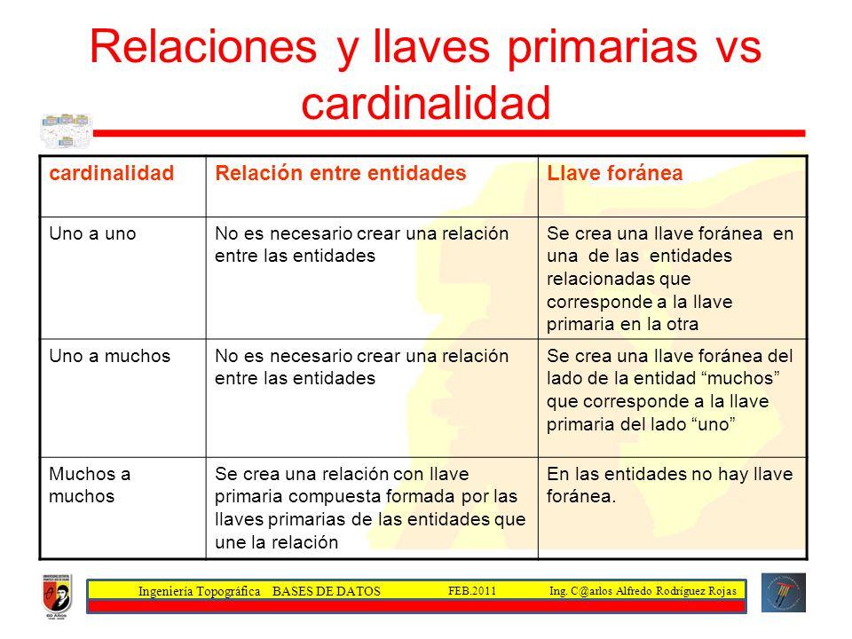 Ingeniería Topográfica BASES DE DATOS Ing. C@arlos Alfredo Rodríguez RojasFEB.2011 Relaciones y llaves primarias vs cardinalidad cardinalidadRelación