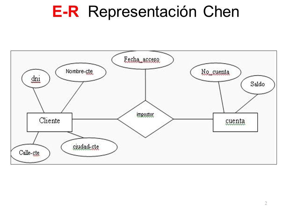 2 E-R Representación Chen