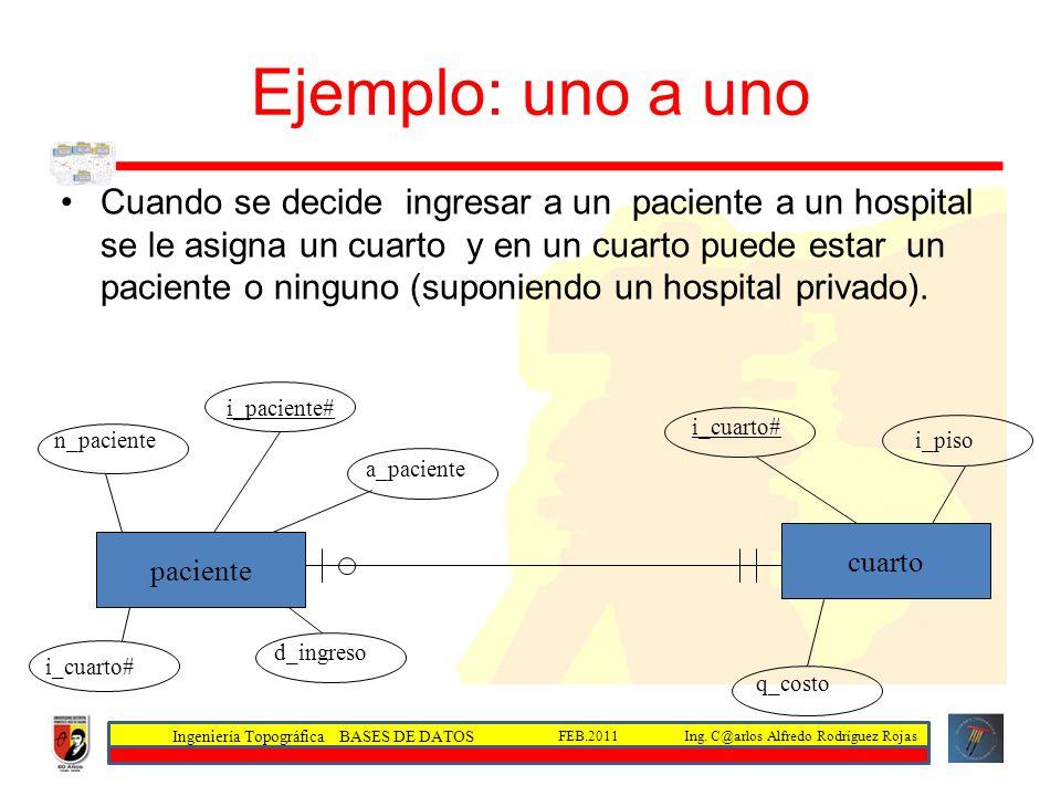 Ingeniería Topográfica BASES DE DATOS Ing. C@arlos Alfredo Rodríguez RojasFEB.2011 Ejemplo: uno a uno Cuando se decide ingresar a un paciente a un hos