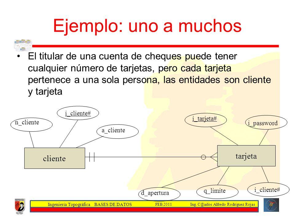 Ingeniería Topográfica BASES DE DATOS Ing. C@arlos Alfredo Rodríguez RojasFEB.2011 Ejemplo: uno a muchos El titular de una cuenta de cheques puede ten