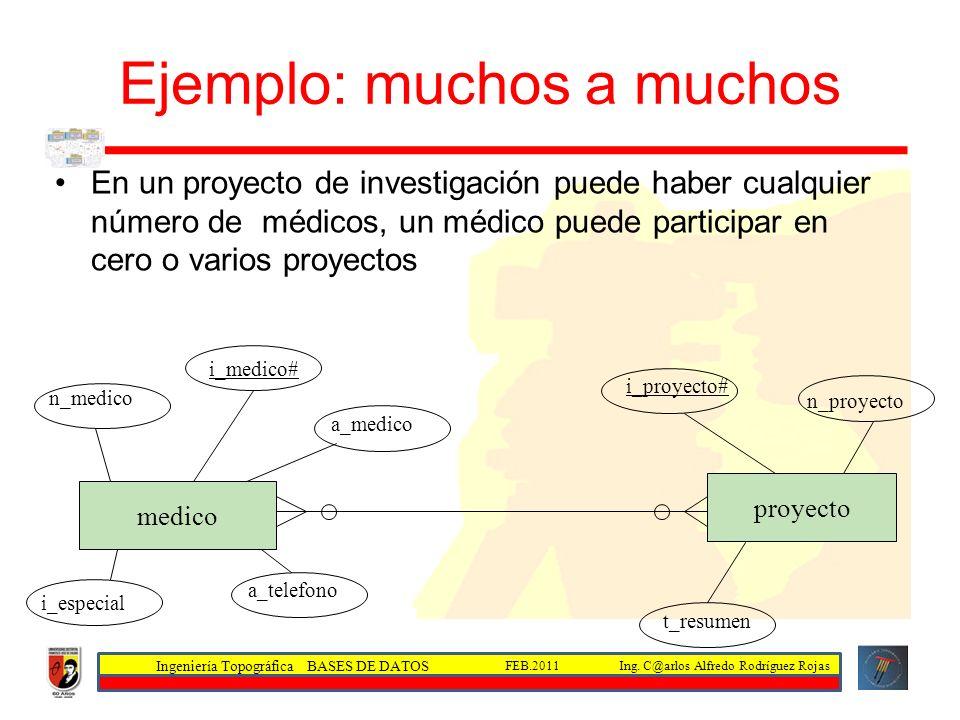 Ingeniería Topográfica BASES DE DATOS Ing. C@arlos Alfredo Rodríguez RojasFEB.2011 Ejemplo: muchos a muchos En un proyecto de investigación puede habe