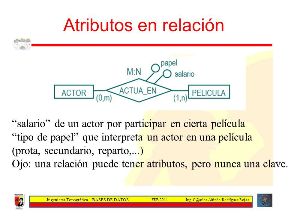 Ingeniería Topográfica BASES DE DATOS Ing. C@arlos Alfredo Rodríguez RojasFEB.2011 Atributos en relación salario de un actor por participar en cierta