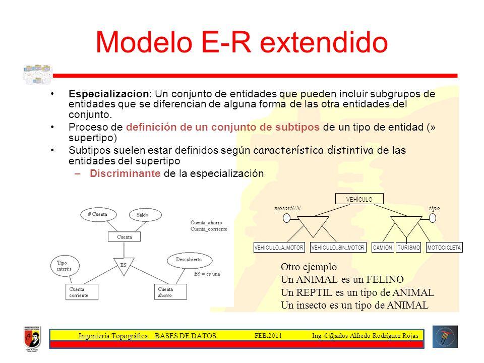 Ingeniería Topográfica BASES DE DATOS Ing. C@arlos Alfredo Rodríguez RojasFEB.2011 Modelo E-R extendido Especializacion: Un conjunto de entidades que