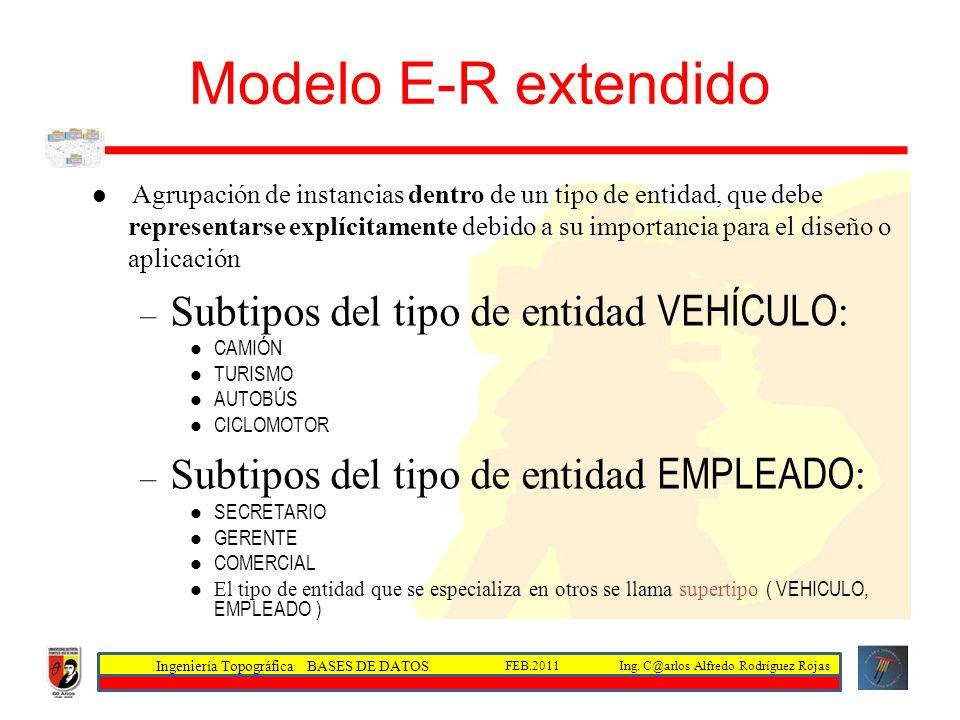 Ingeniería Topográfica BASES DE DATOS Ing. C@arlos Alfredo Rodríguez RojasFEB.2011 Agrupación de instancias dentro de un tipo de entidad, que debe rep