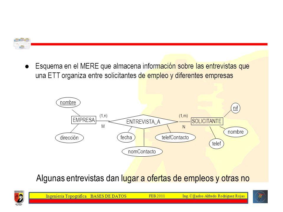 Ingeniería Topográfica BASES DE DATOS Ing. C@arlos Alfredo Rodríguez RojasFEB.2011 Esquema en el MERE que almacena información sobre las entrevistas q