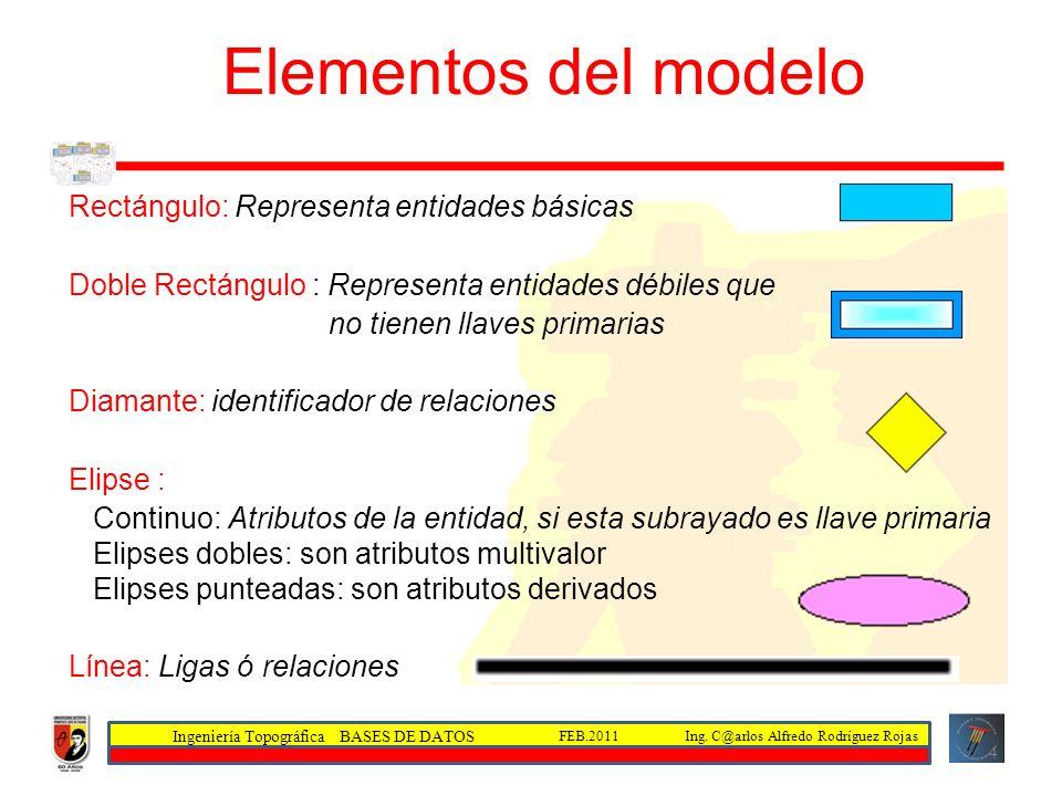 Ingeniería Topográfica BASES DE DATOS Ing. C@arlos Alfredo Rodríguez RojasFEB.2011 4 Elementos del modelo Entidad - Relación Rectángulo: Representa en