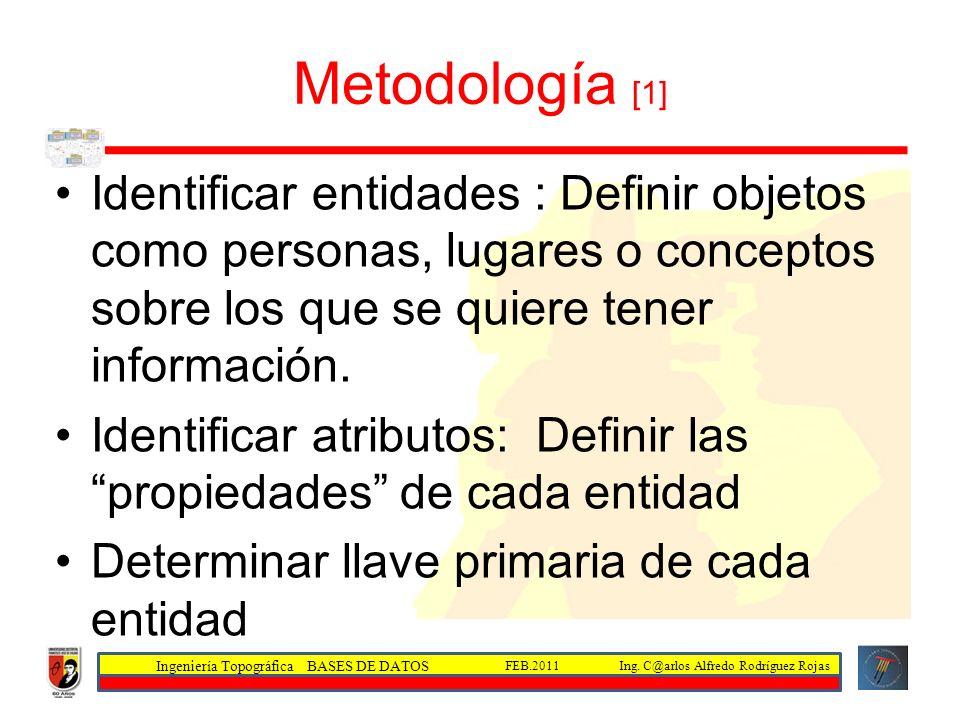 Ingeniería Topográfica BASES DE DATOS Ing. C@arlos Alfredo Rodríguez RojasFEB.2011 Metodología [1] Identificar entidades : Definir objetos como person