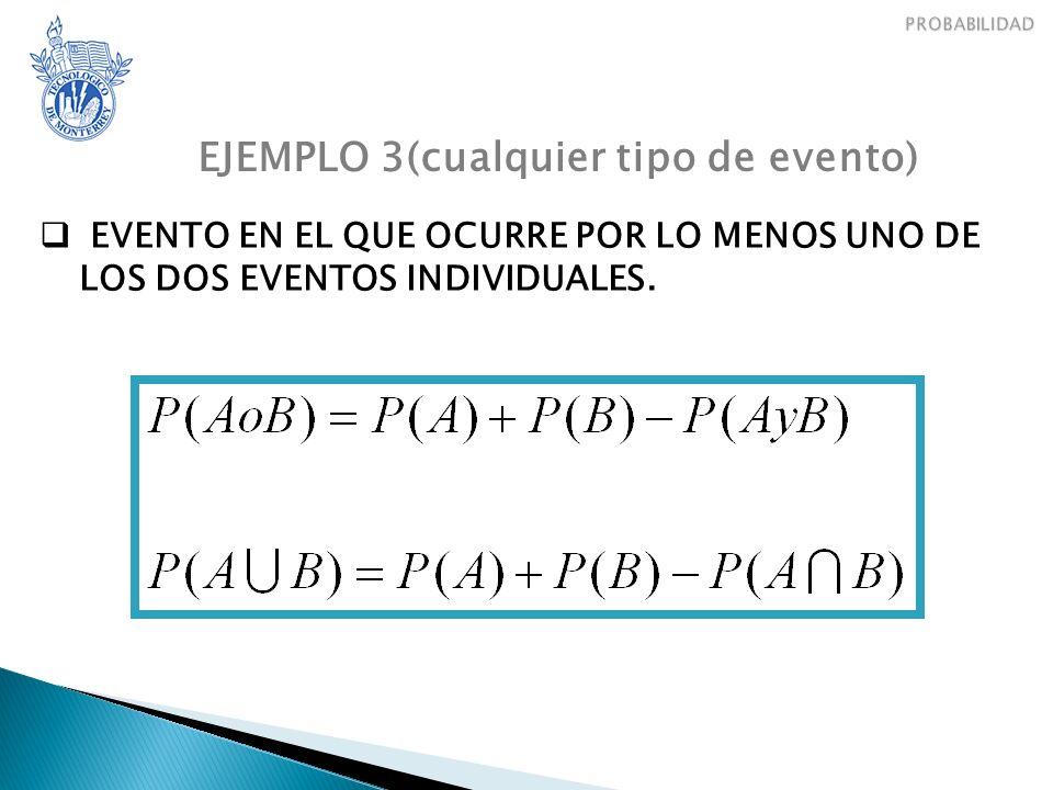 EJEMPLO 3(cualquier tipo de evento) EVENTO EN EL QUE OCURRE POR LO MENOS UNO DE LOS DOS EVENTOS INDIVIDUALES.