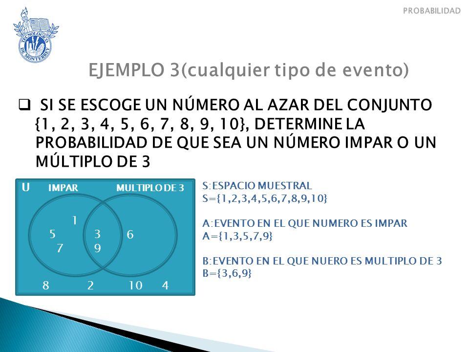 EJEMPLO 3(cualquier tipo de evento) SI SE ESCOGE UN NÚMERO AL AZAR DEL CONJUNTO {1, 2, 3, 4, 5, 6, 7, 8, 9, 10}, DETERMINE LA PROBABILIDAD DE QUE SEA UN NÚMERO IMPAR O UN MÚLTIPLO DE 3 U IMPAR MULTIPLO DE 3 8 2 10 4 1 5 3 7 9 6 S:ESPACIO MUESTRAL S={1,2,3,4,5,6,7,8,9,10} A:EVENTO EN EL QUE NUMERO ES IMPAR A={1,3,5,7,9} B:EVENTO EN EL QUE NUERO ES MULTIPLO DE 3 B={3,6,9}