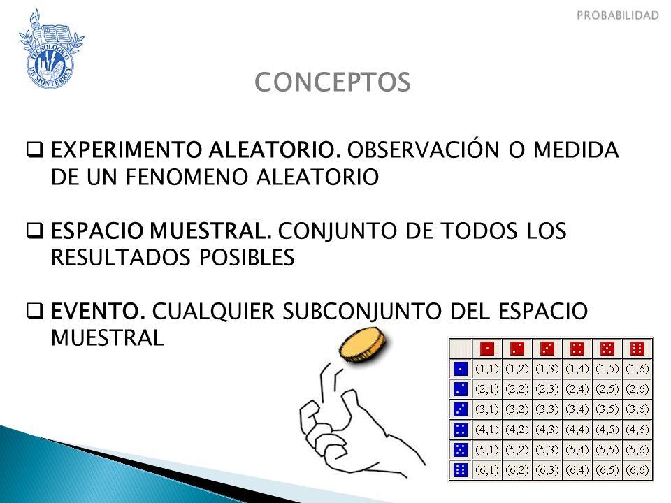 CONCEPTOS EXPERIMENTO ALEATORIO.OBSERVACIÓN O MEDIDA DE UN FENOMENO ALEATORIO ESPACIO MUESTRAL.