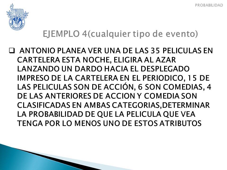 EJEMPLO 4(cualquier tipo de evento) ANTONIO PLANEA VER UNA DE LAS 35 PELICULAS EN CARTELERA ESTA NOCHE, ELIGIRA AL AZAR LANZANDO UN DARDO HACIA EL DESPLEGADO IMPRESO DE LA CARTELERA EN EL PERIODICO, 15 DE LAS PELICULAS SON DE ACCIÓN, 6 SON COMEDIAS, 4 DE LAS ANTERIORES DE ACCION Y COMEDIA SON CLASIFICADAS EN AMBAS CATEGORIAS,DETERMINAR LA PROBABILIDAD DE QUE LA PELICULA QUE VEA TENGA POR LO MENOS UNO DE ESTOS ATRIBUTOS