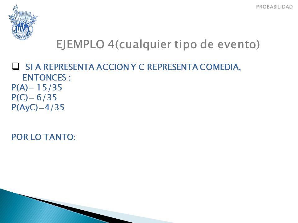 EJEMPLO 4(cualquier tipo de evento) SI A REPRESENTA ACCION Y C REPRESENTA COMEDIA, ENTONCES : P(A)= 15/35 P(C)= 6/35 P(AyC)=4/35 POR LO TANTO: