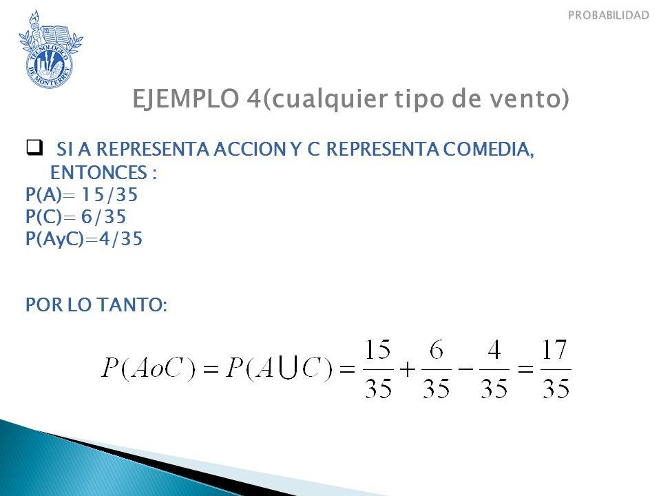 EJEMPLO 4(cualquier tipo de vento) SI A REPRESENTA ACCION Y C REPRESENTA COMEDIA, ENTONCES : P(A)= 15/35 P(C)= 6/35 P(AyC)=4/35 POR LO TANTO: