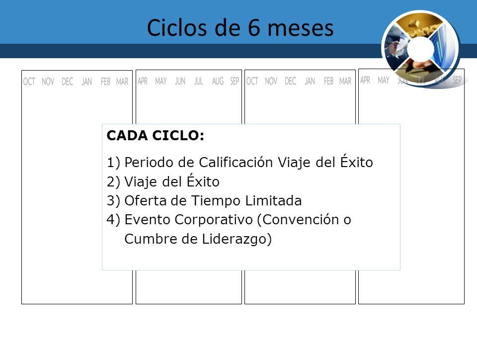 Ciclos de 6 meses CADA CICLO: 1)Periodo de Calificación Viaje del Éxito 2)Viaje del Éxito 3)Oferta de Tiempo Limitada 4)Evento Corporativo (Convención