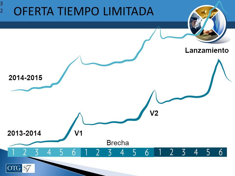 32 V1 V2 Lanzamiento 2013-2014 2014-2015 OFERTA TIEMPO LIMITADA Brecha