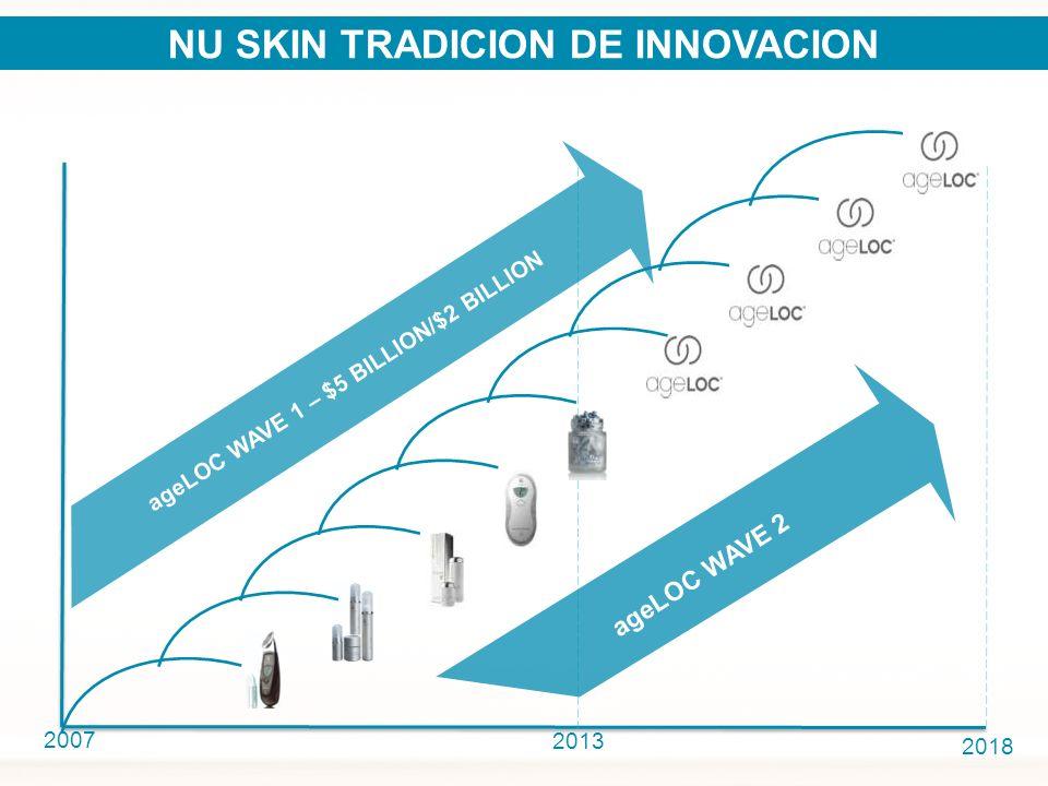 2007 2018 NU SKIN TRADICION DE INNOVACION ageLOC WAVE 1 – $5 BILLION/$2 BILLION 2013 ageLOC WAVE 2