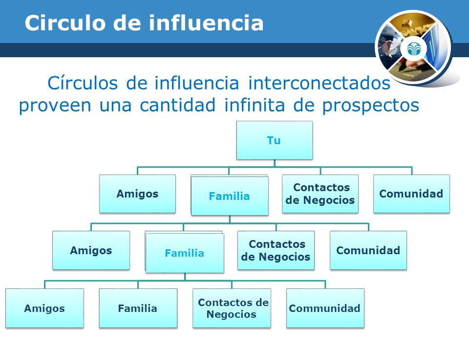 Circulo de influencia Círculos de influencia interconectados proveen una cantidad infinita de prospectos