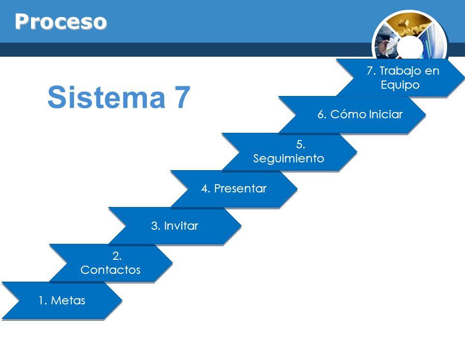 1. Metas 2. Contactos 3. Invitar 4. Presentar 5. Seguimiento 7. Trabajo en Equipo 6. Cómo Iniciar Proceso Sistema 7