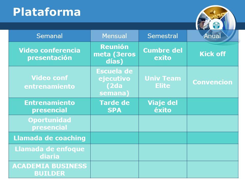 Plataforma SemanalMensualSemestralAnual Video conferencia presentación Reunión meta (3eros días) Cumbre del exito Kick off Video conf entrenamiento Es