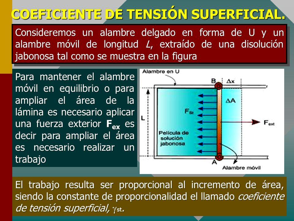 EXPERIMENTOS QUE MUESTRAN LATENSION SUPERFICIAL Otro equipo sencillo que muestra la existencia de la tensión superficial es el mostrado en la figura, consiste en un trozo de alambre doblado en forma de U y se utiliza un segundo alambre como deslizador.