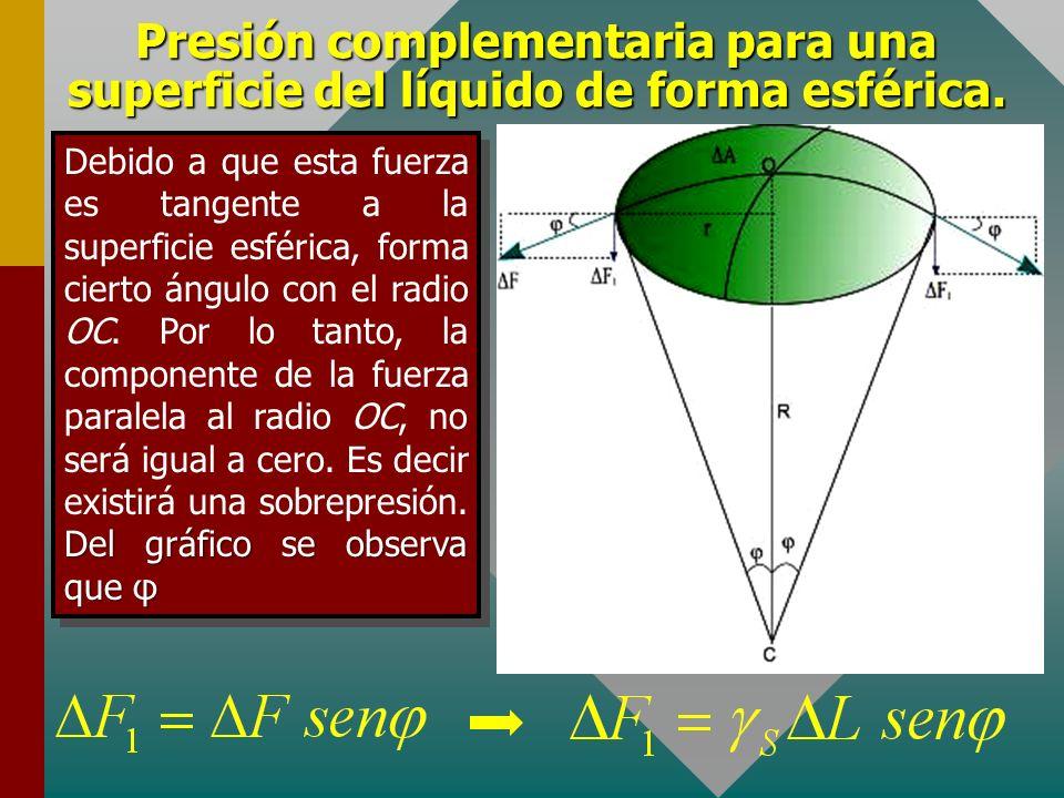 Presión complementaria para una superficie del líquido de forma esférica. Consideremos un casquete esférico de área ΔA como se muestra. Las fuerzas de