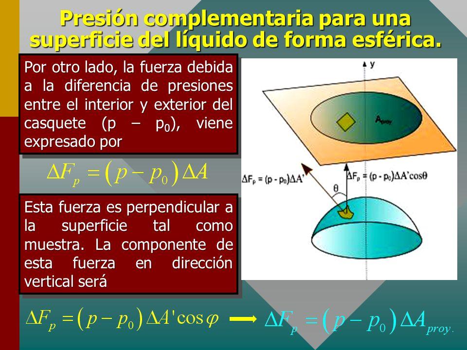 Presión complementaria para una superficie del líquido de forma esférica. Del gráfico se observa además De donde se tiene