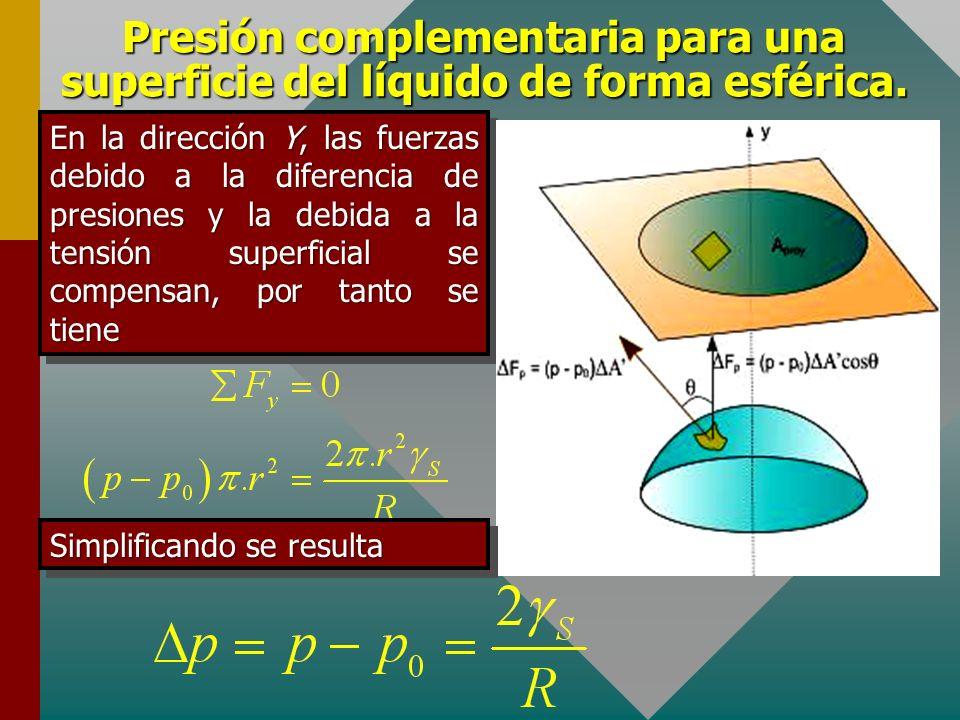 Presión complementaria para una superficie del líquido de forma esférica. La fuerza total en la dirección vertical se expresa Al proyectar toda la sup