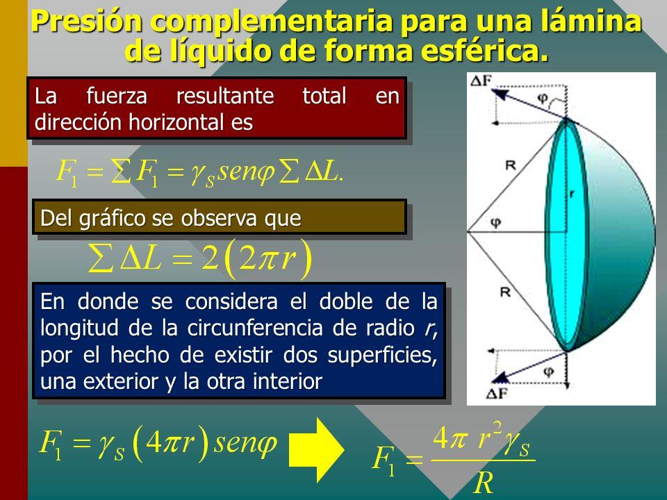 Presión complementaria para una lámina de líquido de forma esférica. Consideremos una lámina esférica (pompa de jabón) muy delgada de tal manera que l