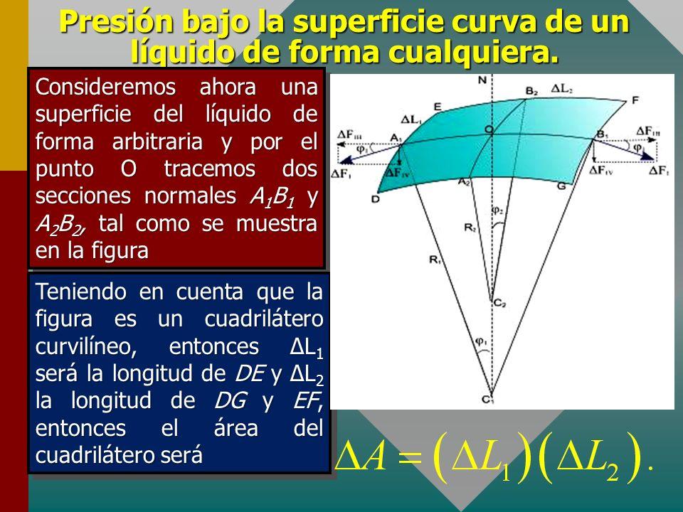 Presión bajo la superficie curva de un líquido de forma cualquiera. Para el caso de una esfera, cualquier sección normal es un arco de circunferencia