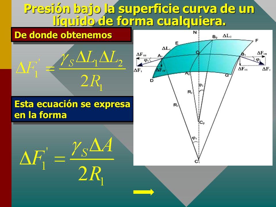 Presión bajo la superficie curva de un líquido de forma cualquiera. La fuerza debido a la tensión superficial en el borde DE, será La componente de ΔF