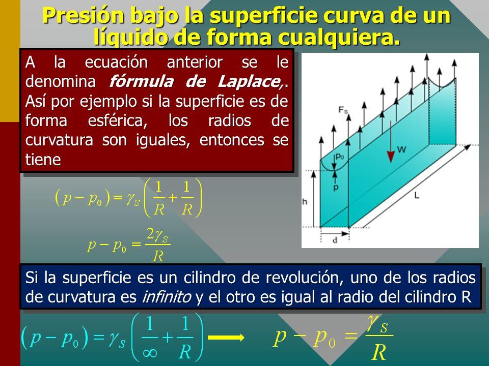 Presión bajo la superficie curva de un líquido de forma cualquiera. La fuerza neta sobre el cuadrilátero debido a la tensión superficial será Las fuer