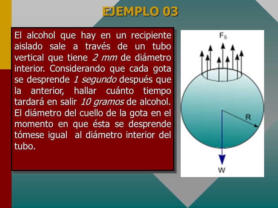 EJEMPLO 02 Sobre un bastidor vertical ABCD mostrado en la figura, provisto de un travesaño móvil MN, hay extendida una película de agua jabonosa.