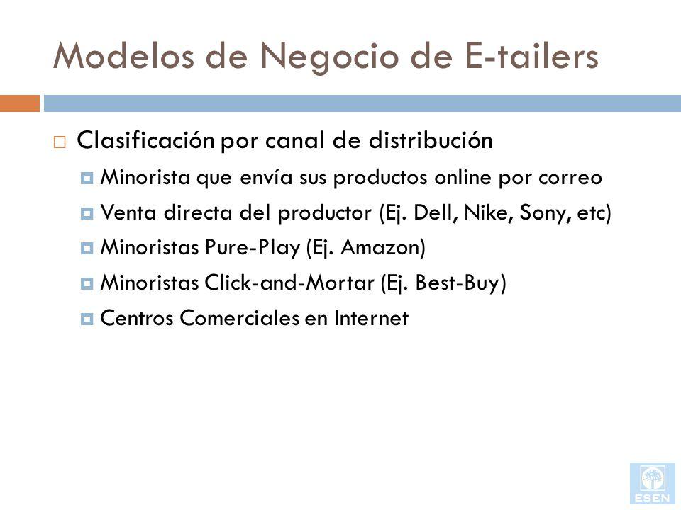 Modelos de Negocio de E-tailers Clasificación por canal de distribución Minorista que envía sus productos online por correo Venta directa del producto