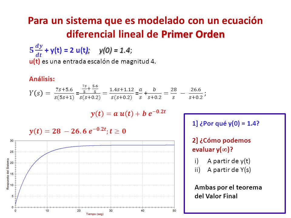 Primer Orden Para un sistema que es modelado con un ecuación diferencial lineal de Primer Orden 1] ¿Por qué y(0) = 1.4? 2] ¿Cómo podemos evaluar y( )?