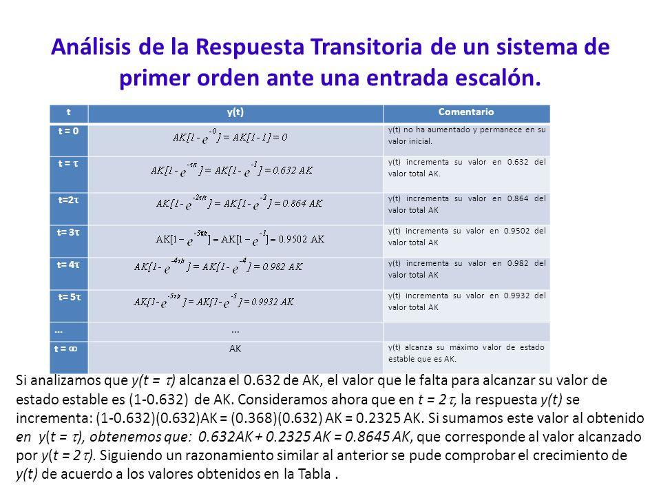 Análisis de la Respuesta Transitoria de un sistema de primer orden ante una entrada escalón. ty(t)Comentario t = 0 y(t) no ha aumentado y permanece en