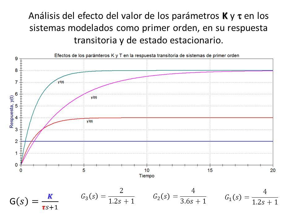 K Análisis del efecto del valor de los parámetros K y en los sistemas modelados como primer orden, en su respuesta transitoria y de estado estacionario.