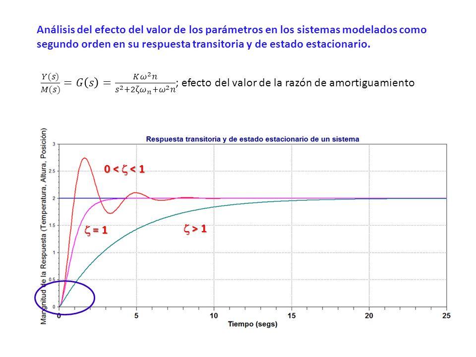 Análisis del efecto del valor de los parámetros en los sistemas modelados como segundo orden en su respuesta transitoria y de estado estacionario. > 1