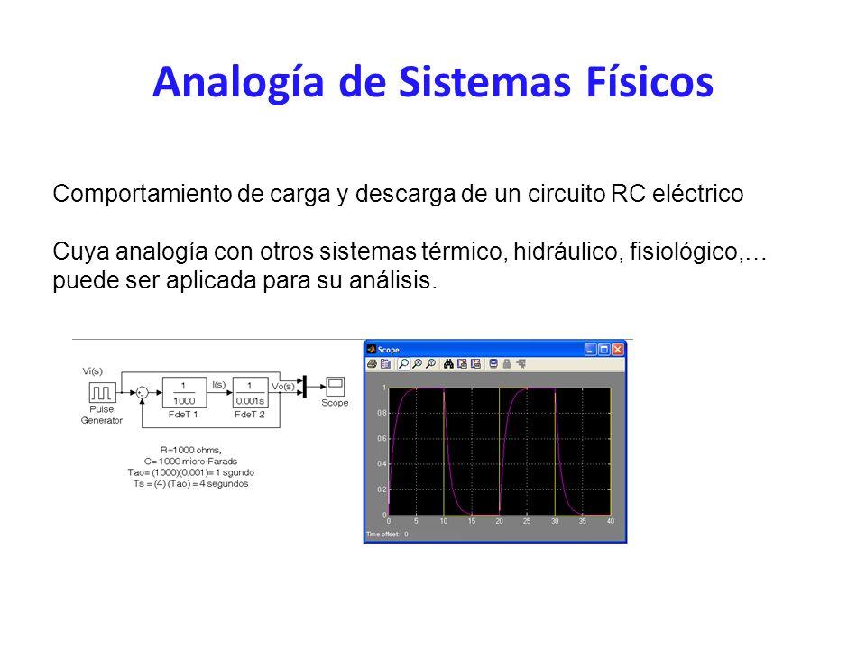 Analogía de Sistemas Físicos Comportamiento de carga y descarga de un circuito RC eléctrico Cuya analogía con otros sistemas térmico, hidráulico, fisiológico,… puede ser aplicada para su análisis.