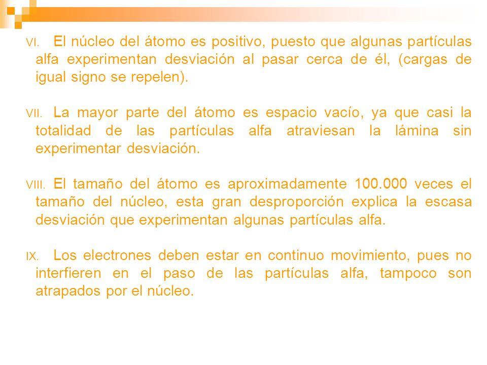 VI. El núcleo del átomo es positivo, puesto que algunas partículas alfa experimentan desviación al pasar cerca de él, (cargas de igual signo se repele