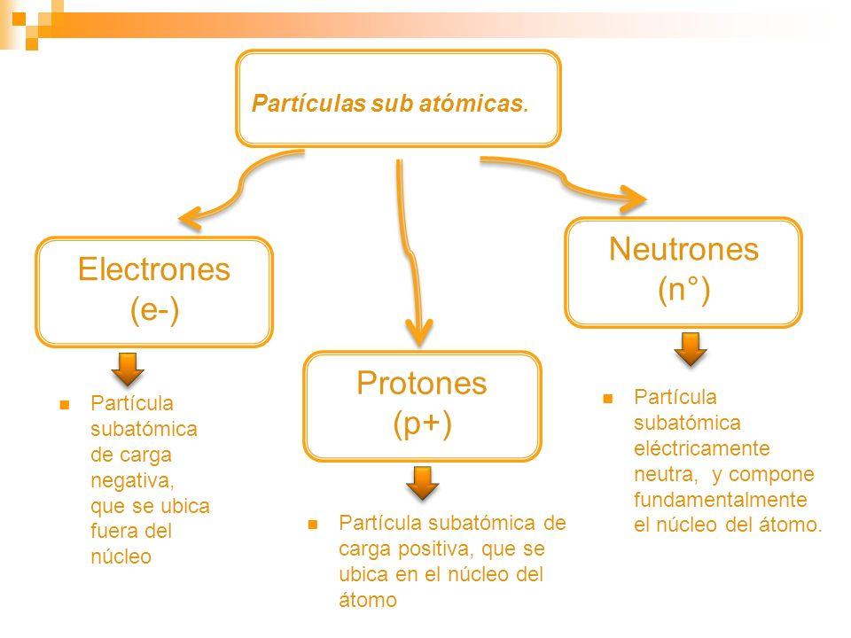 Partículas sub atómicas. Electrones (e-) Protones (p+) Neutrones (n°) Partícula subatómica de carga negativa, que se ubica fuera del núcleo Partícula