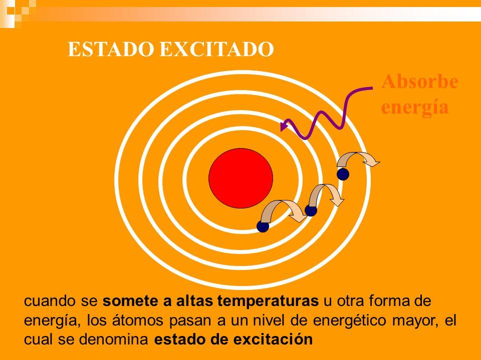 ESTADO EXCITADO Absorbe energía cuando se somete a altas temperaturas u otra forma de energía, los átomos pasan a un nivel de energético mayor, el cua