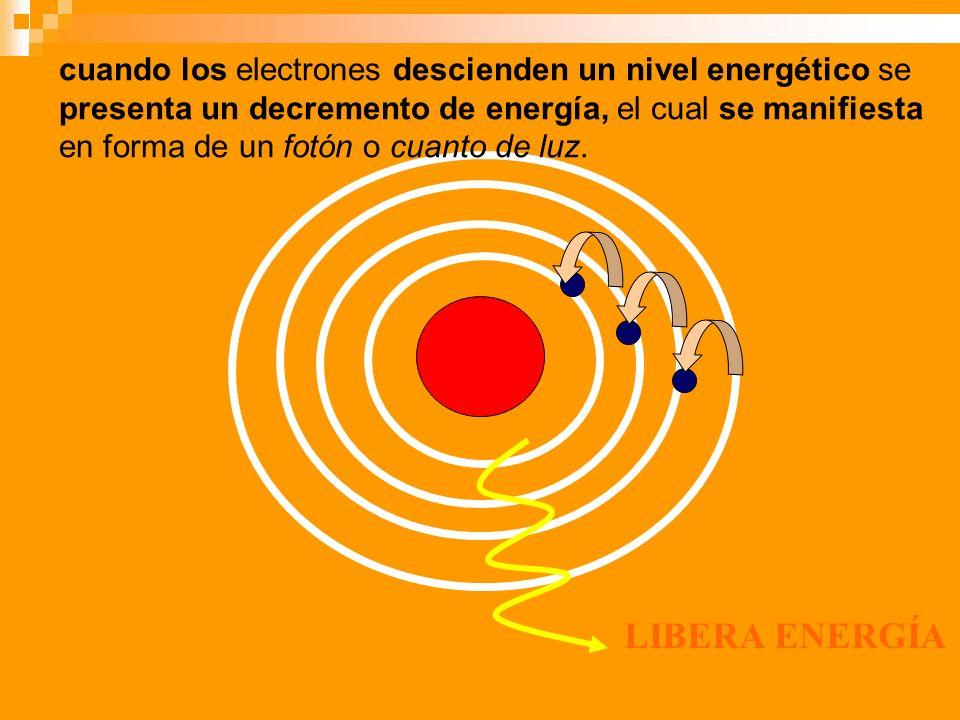 LIBERA ENERGÍA cuando los electrones descienden un nivel energético se presenta un decremento de energía, el cual se manifiesta en forma de un fotón o