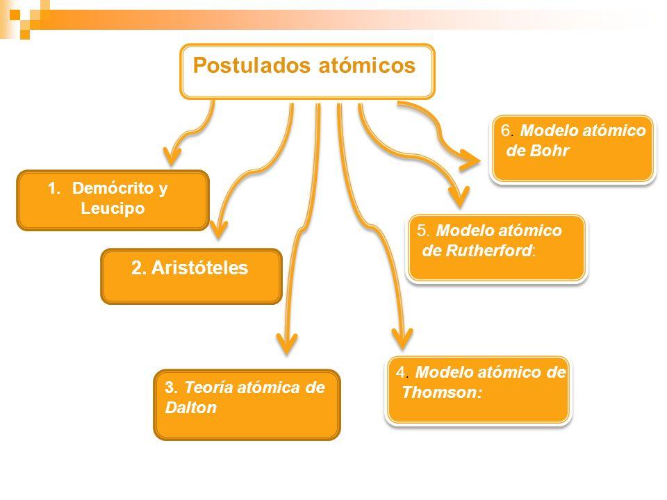 Postulados atómicos 1.Demócrito y Leucipo 2. Aristóteles 6. Modelo atómico de Bohr 6. Modelo atómico de Bohr 5. Modelo atómico de Rutherford: 5. Model