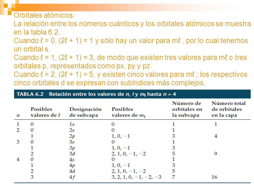 Orbitales atómicos: La relación entre los números cuánticos y los orbitales atómicos se muestra en la tabla 6.2. Cuando = 0, (2 + 1) = 1 y sólo hay un