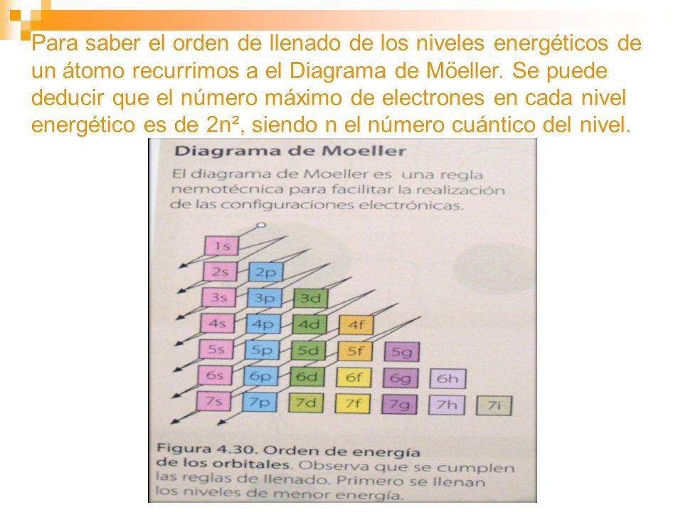 Para saber el orden de llenado de los niveles energéticos de un átomo recurrimos a el Diagrama de Möeller. Se puede deducir que el número máximo de el