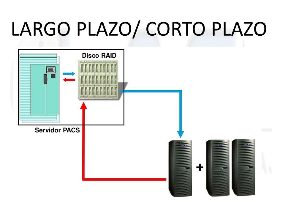 LARGO PLAZO/ CORTO PLAZO