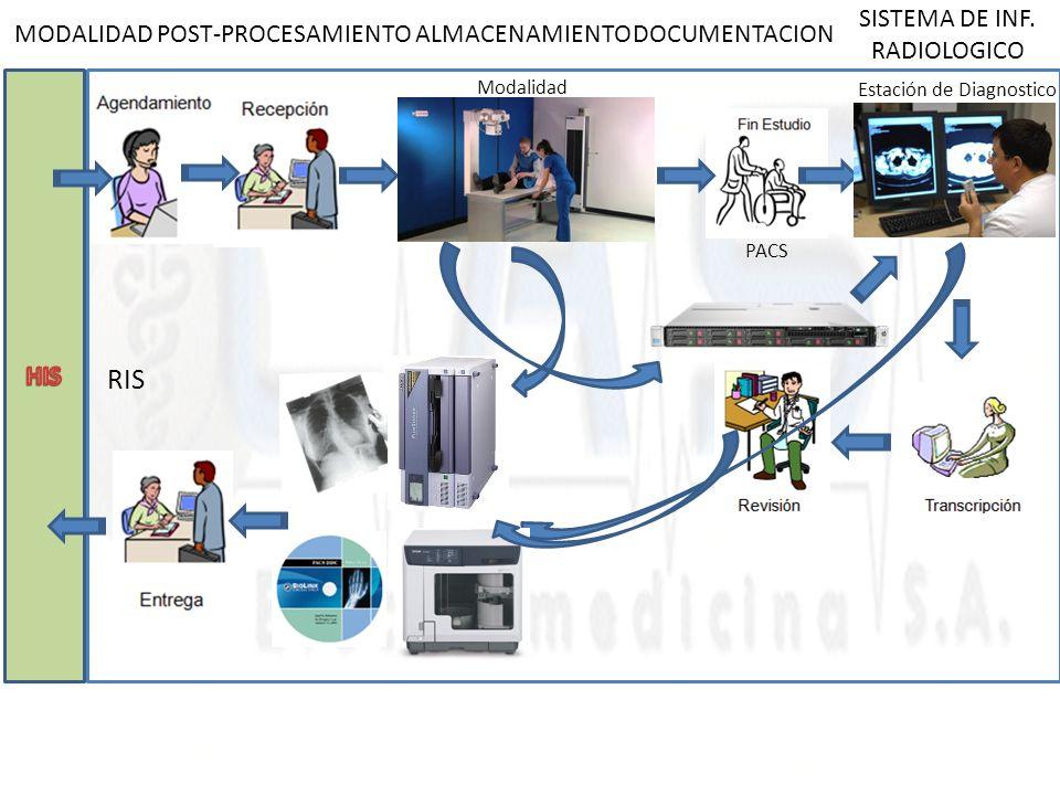 MODALIDADDOCUMENTACIONPOST-PROCESAMIENTOALMACENAMIENTO SISTEMA DE INF. RADIOLOGICO Modalidad Estación de Diagnostico RIS PACS