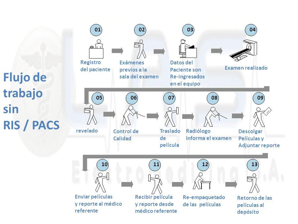 Flujo de trabajo sin RIS / PACS Descolgar Películas y Adjuntar reporte Registro del paciente Examen realizado Datos del Paciente son Re-ingresados en