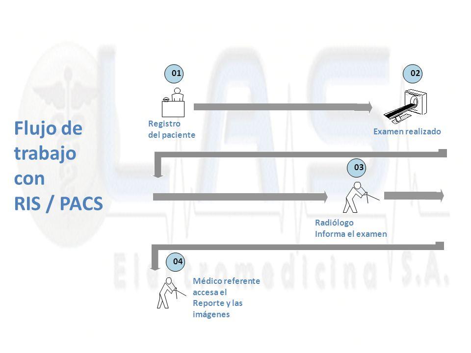 Flujo de trabajo con RIS / PACS Médico referente accesa el Reporte y las imágenes 0102 03 04 Registro del paciente Examen realizado Radiólogo Informa el examen